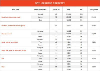 soil-bearing-capacity
